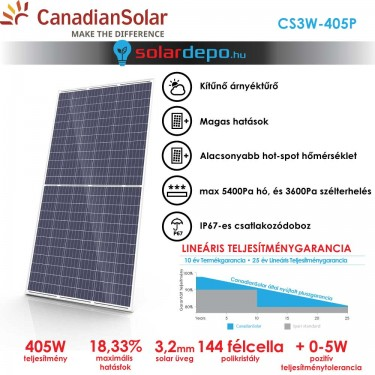 CanadianSolar HI-KU 405W 72cellás